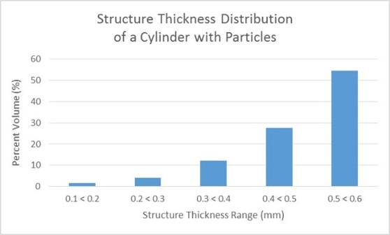 structure thickness distribution